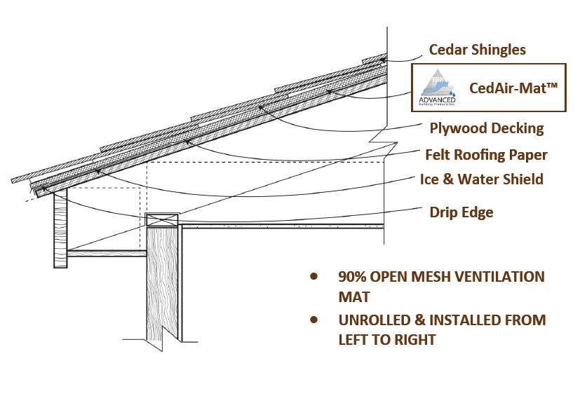 Cedair Mat Roof Ventilation Roof Ventilation Capital